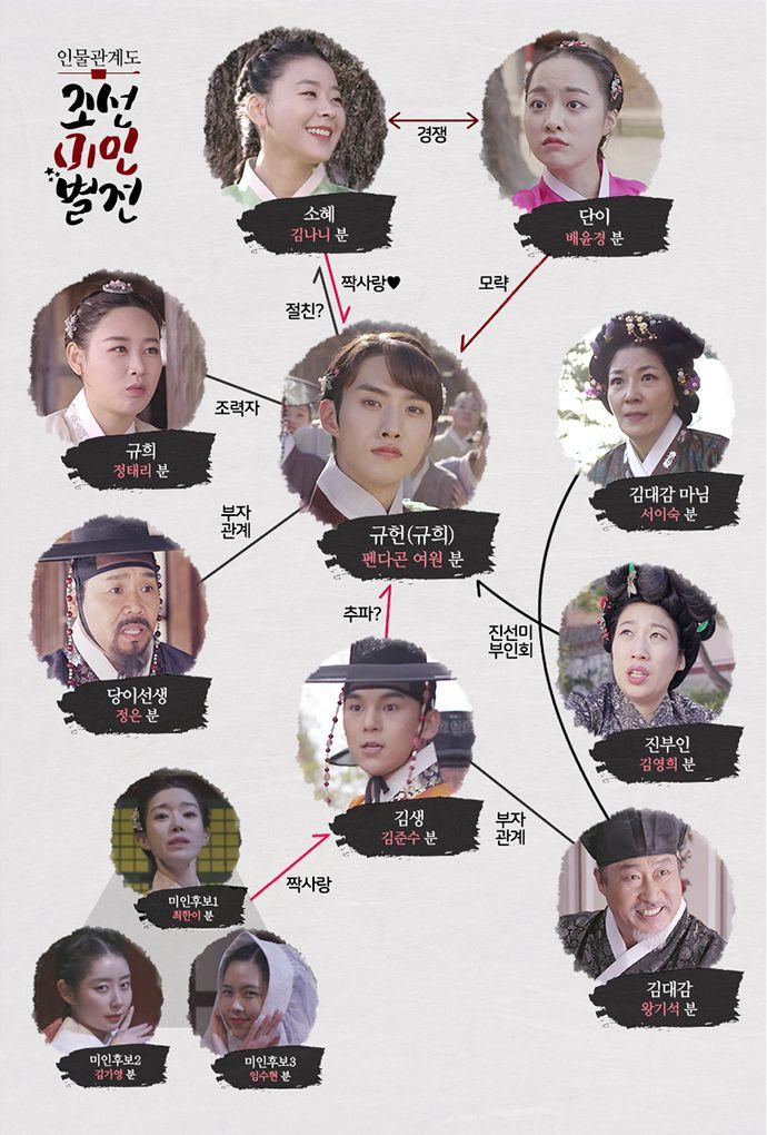 Joseon Beauty Pageant