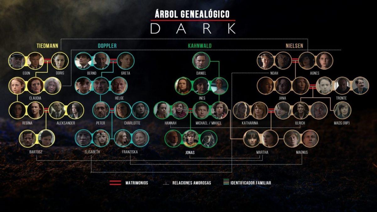Serie Dark